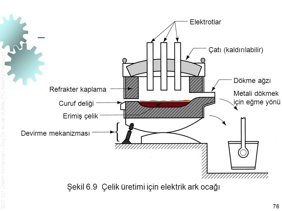 Şekil 6.9 Çelik üretimi için elektrik ark ocağı