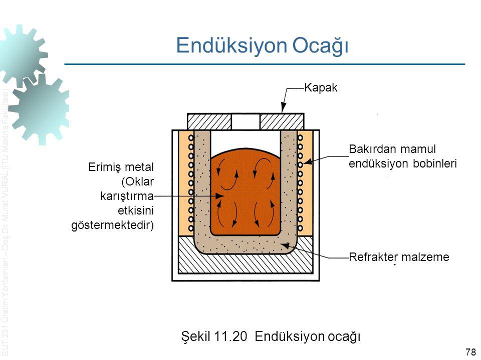 Şekil 11.20 Endüksiyon ocağı