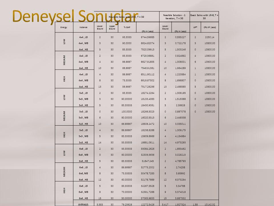 Deneysel Sonuçlar Heuristic Solns with LR-9, T = 30