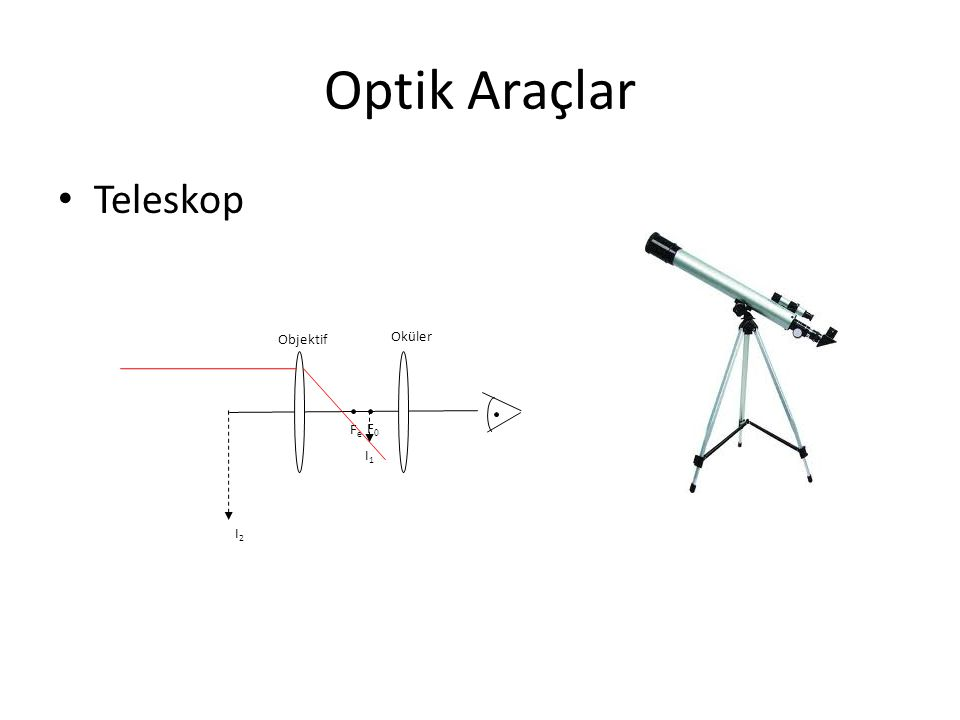 Optik Araçlar Teleskop F0 I1 Objektif Fe Oküler I2