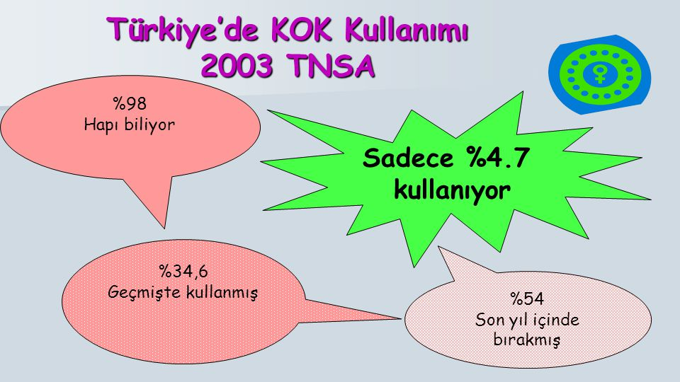 Türkiye'de KOK Kullanımı 2003 TNSA