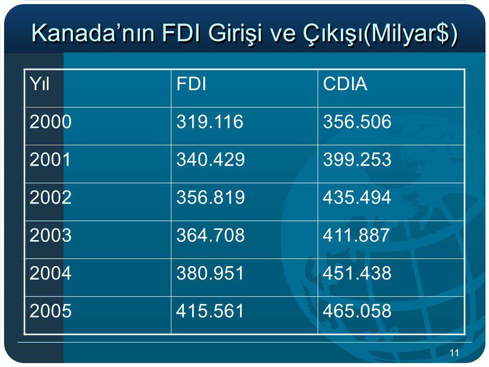 Kanada'nın FDI Girişi ve Çıkışı(Milyar$)