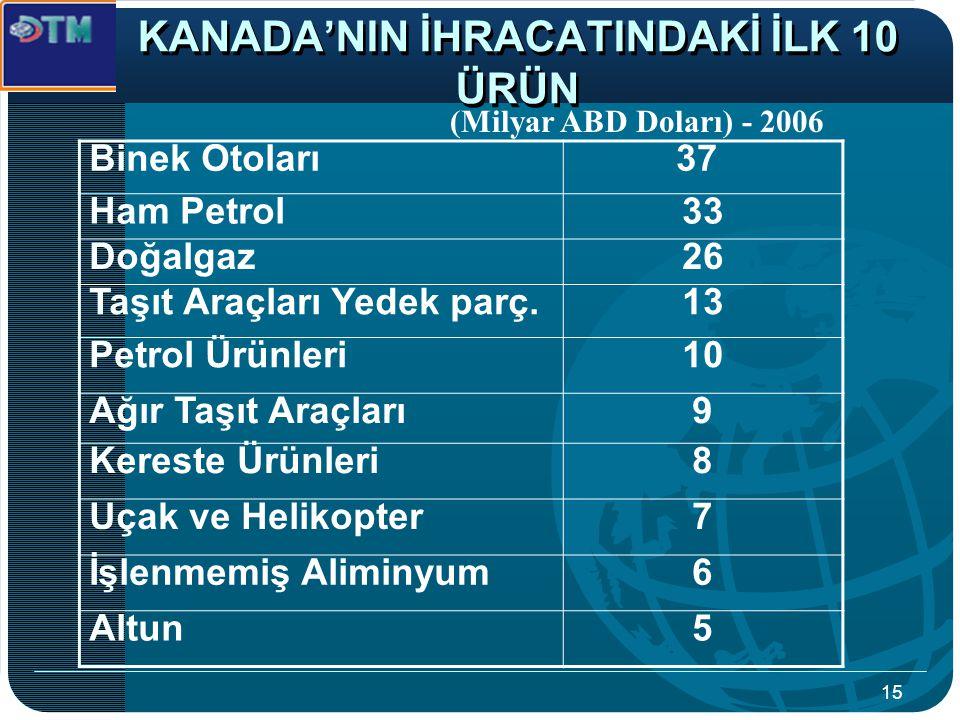 KANADA'NIN İHRACATINDAKİ İLK 10 ÜRÜN