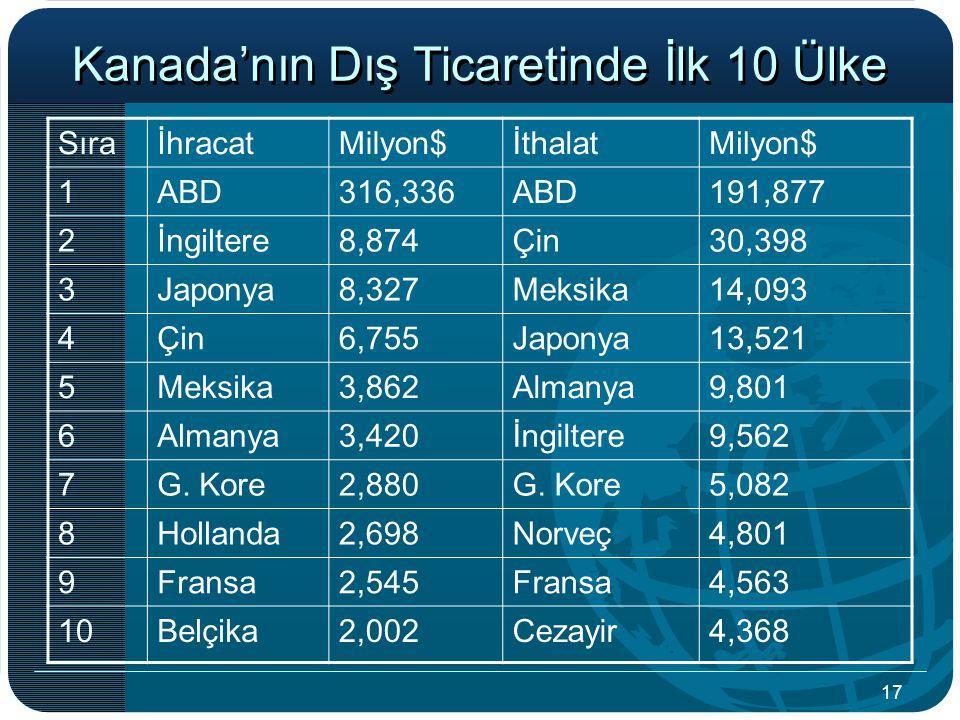 Kanada'nın Dış Ticaretinde İlk 10 Ülke