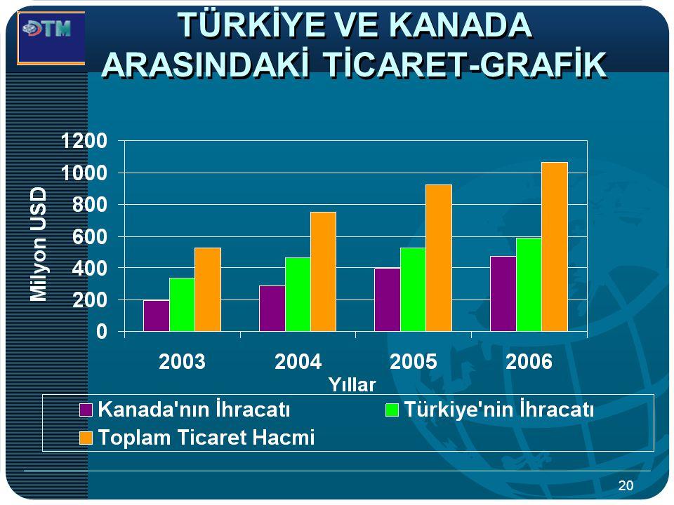 TÜRKİYE VE KANADA ARASINDAKİ TİCARET-GRAFİK