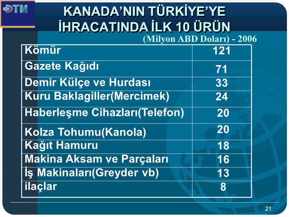 KANADA'NIN TÜRKİYE'YE İHRACATINDA İLK 10 ÜRÜN
