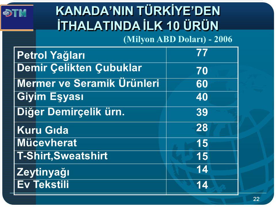 KANADA'NIN TÜRKİYE'DEN İTHALATINDA İLK 10 ÜRÜN