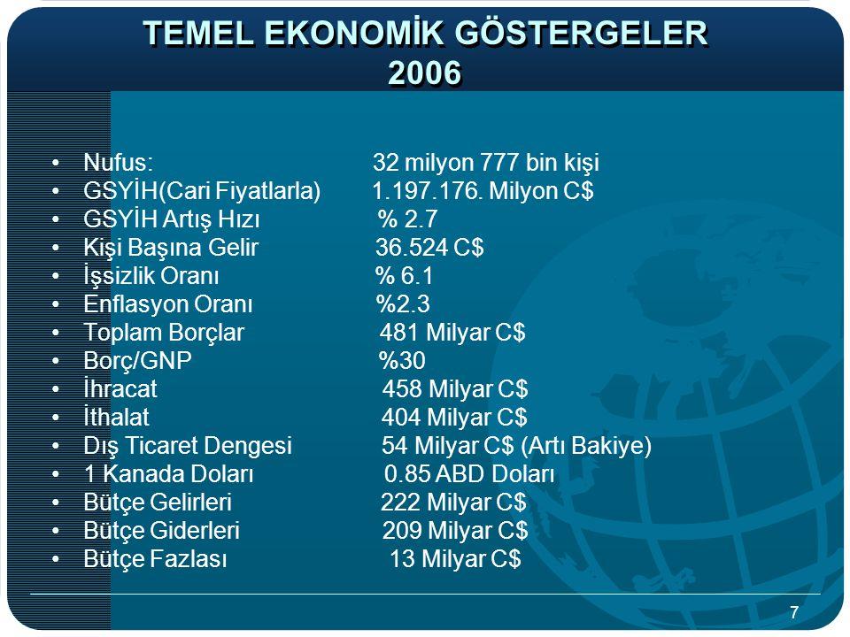 TEMEL EKONOMİK GÖSTERGELER 2006