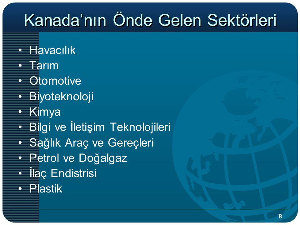 Kanada'nın Önde Gelen Sektörleri