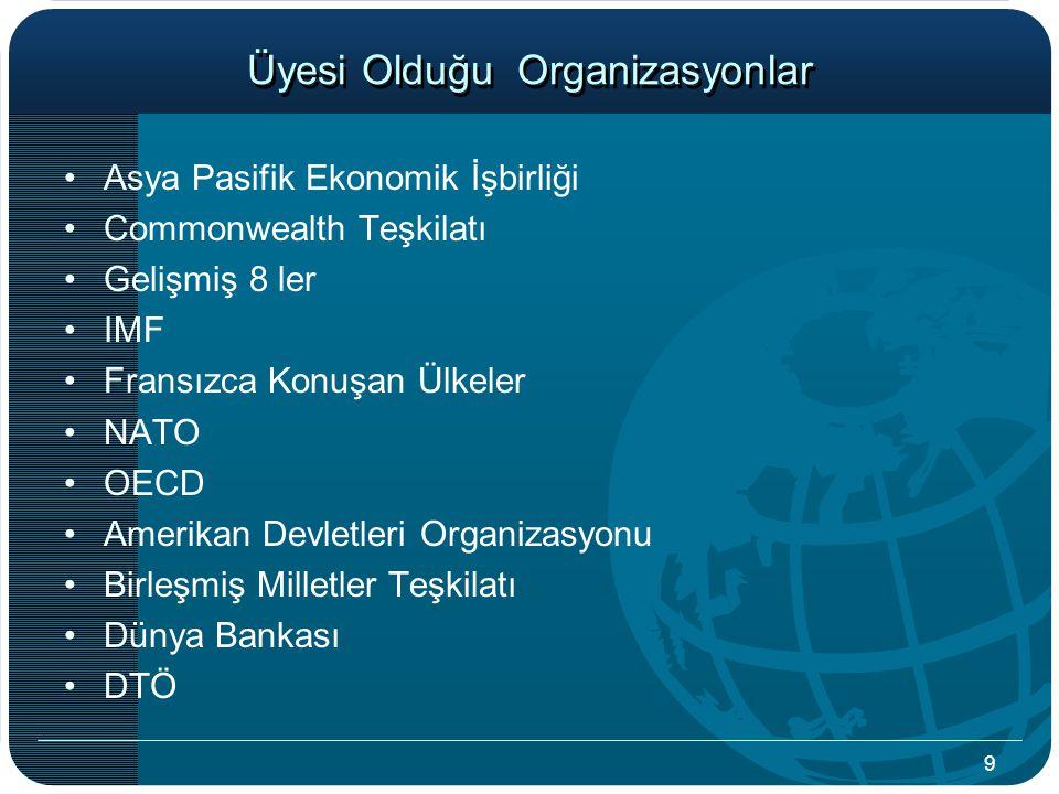 Üyesi Olduğu Organizasyonlar