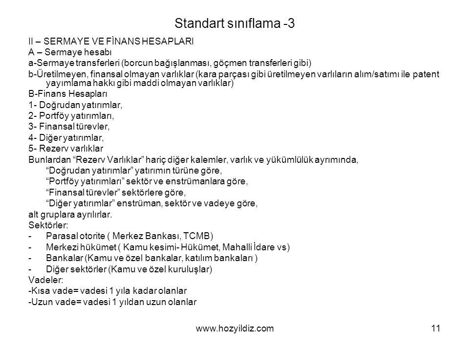 Standart sınıflama -3 II – SERMAYE VE FİNANS HESAPLARI