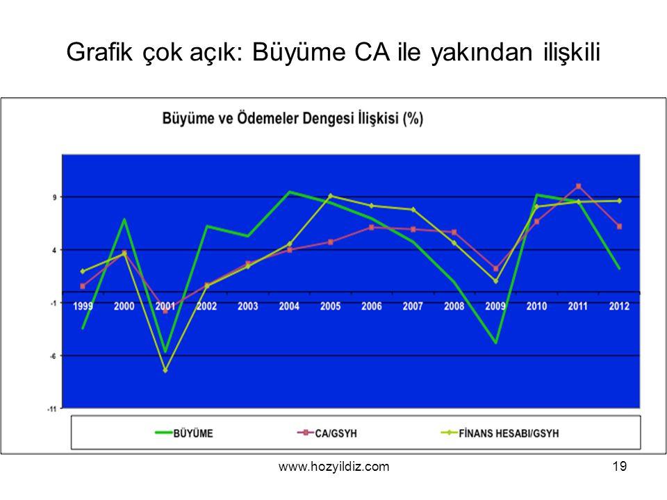 Grafik çok açık: Büyüme CA ile yakından ilişkili