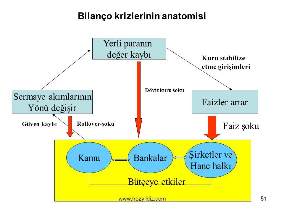 Bilanço krizlerinin anatomisi