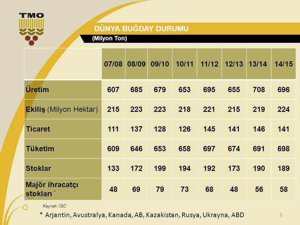 Ekiliş (Milyon Hektar) 215 223 218 221 219 224 Ticaret 111 137 128 126