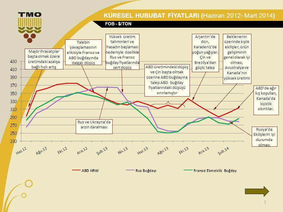 KÜRESEL HUBUBAT FİYATLARI (Haziran 2012- Mart 2014)