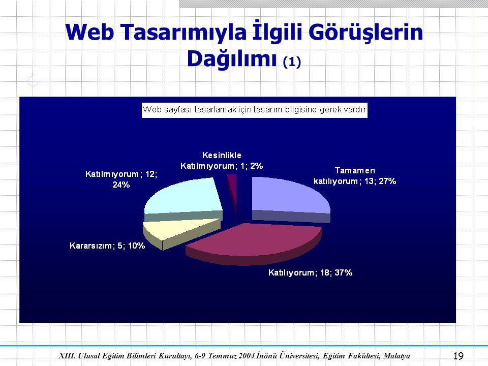 Web Tasarımıyla İlgili Görüşlerin Dağılımı (1)