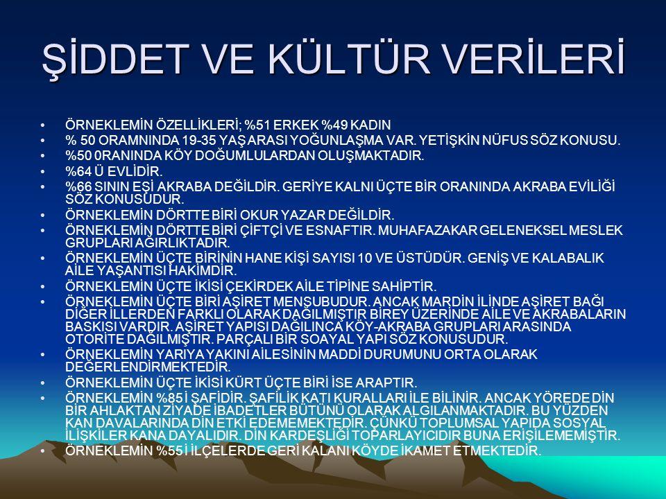ŞİDDET VE KÜLTÜR VERİLERİ
