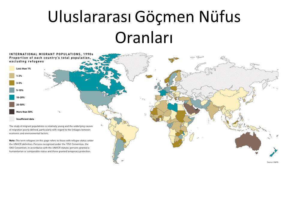 Uluslararası Göçmen Nüfus Oranları