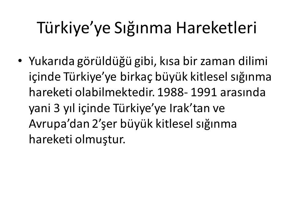 Türkiye'ye Sığınma Hareketleri