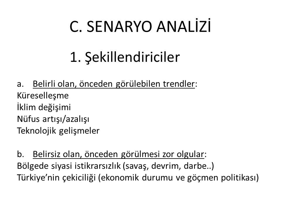 C. SENARYO ANALİZİ 1. Şekillendiriciler