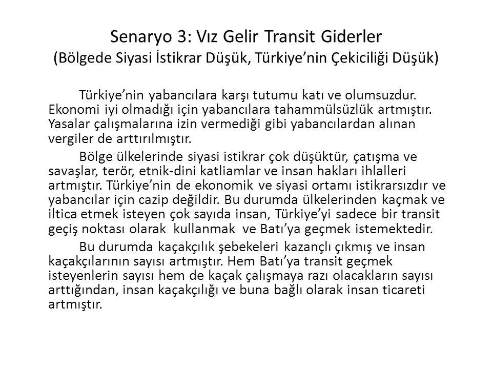 Senaryo 3: Vız Gelir Transit Giderler (Bölgede Siyasi İstikrar Düşük, Türkiye'nin Çekiciliği Düşük)