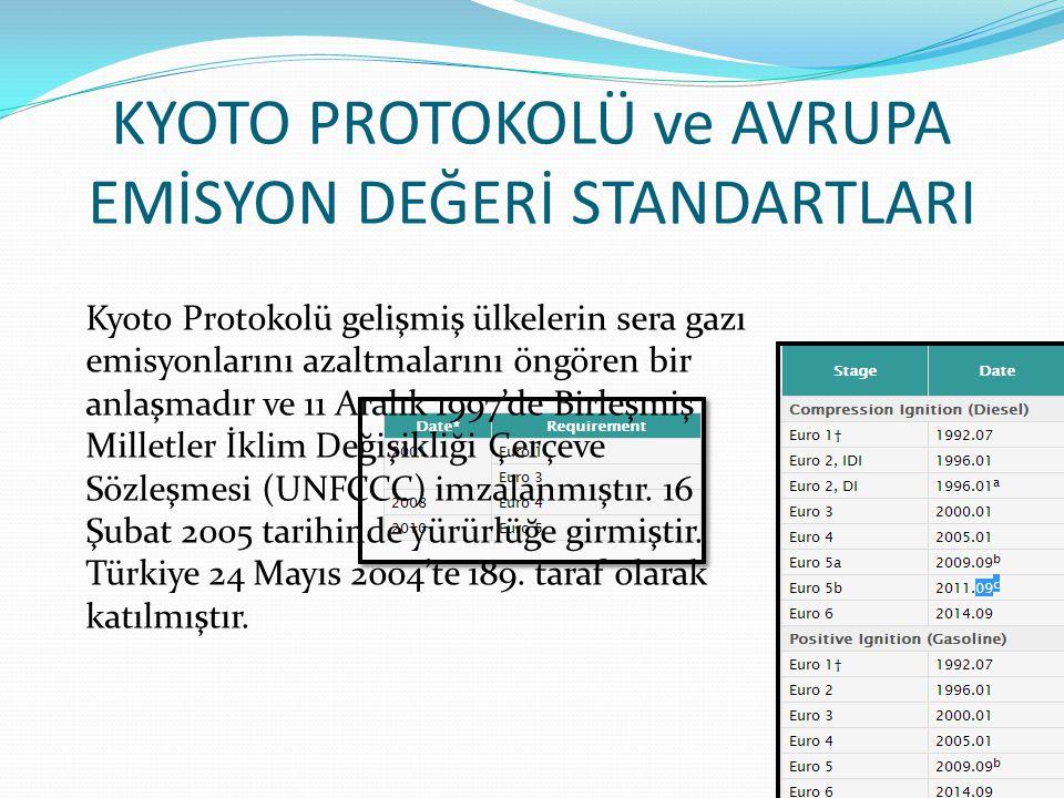 KYOTO PROTOKOLÜ ve AVRUPA EMİSYON DEĞERİ STANDARTLARI