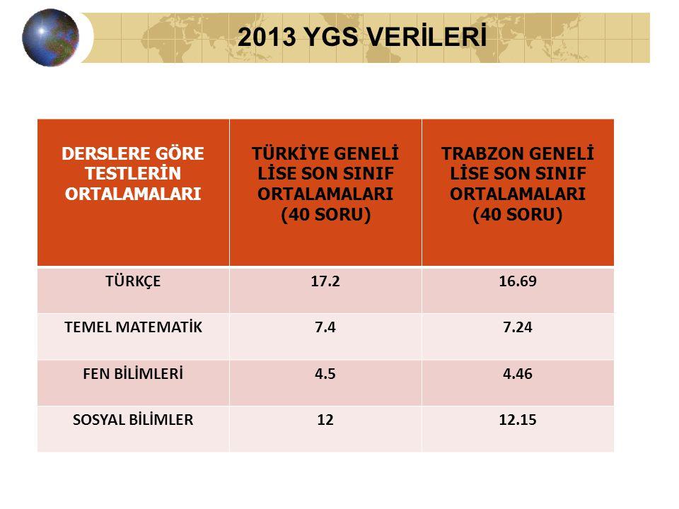 2013 YGS VERİLERİ DERSLERE GÖRE TESTLERİN ORTALAMALARI