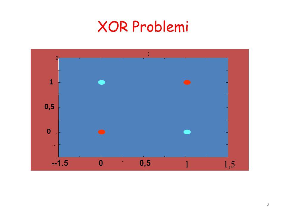 XOR Problemi --1.5 0- - 0,5 1 1,5 2 ) 1 0,5