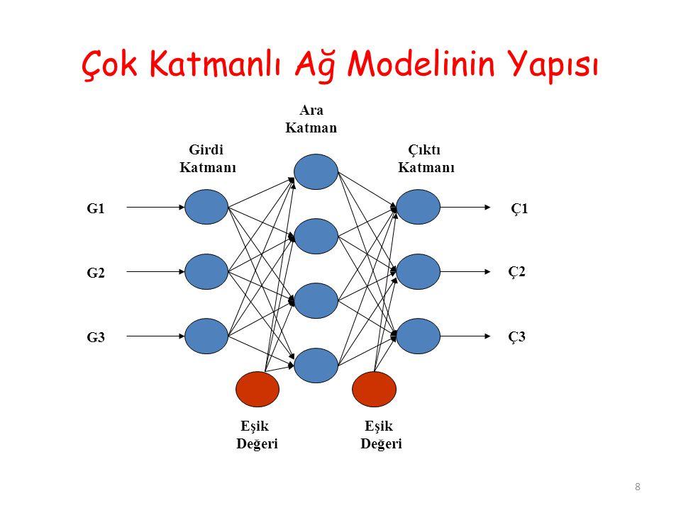 Çok Katmanlı Ağ Modelinin Yapısı