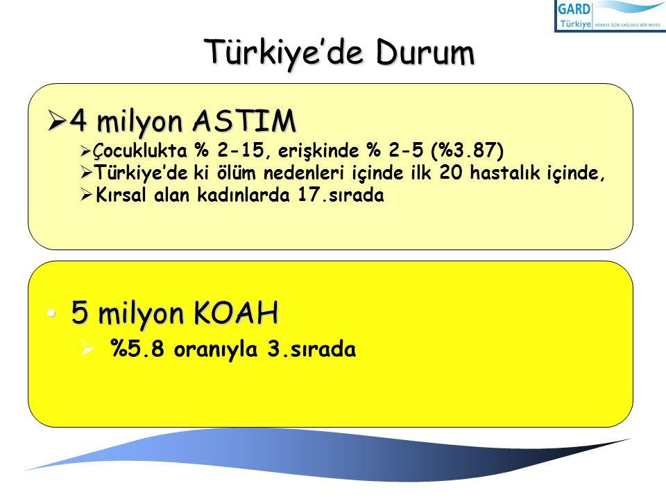 Türkiye'de Durum 4 milyon ASTIM 5 milyon KOAH %5.8 oranıyla 3.sırada