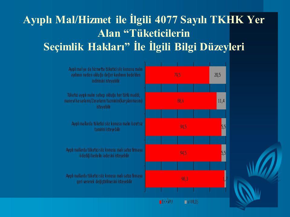 Ayıplı Mal/Hizmet ile İlgili 4077 Sayılı TKHK Yer Alan Tüketicilerin Seçimlik Hakları İle İlgili Bilgi Düzeyleri