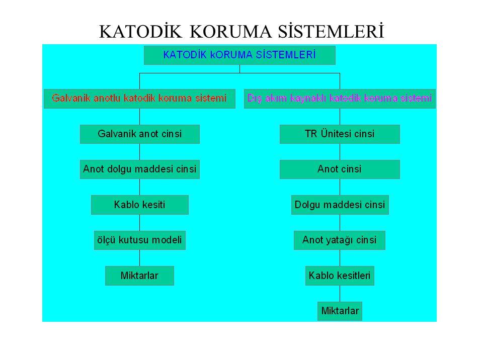 KATODİK KORUMA SİSTEMLERİ