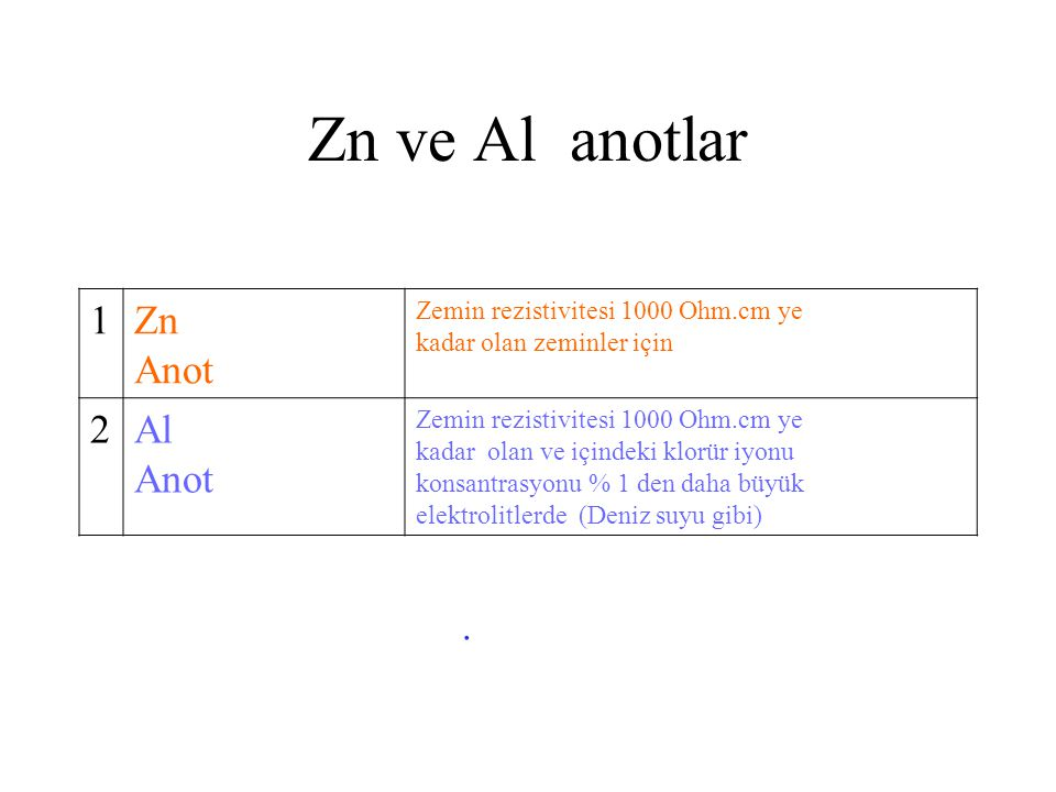 Zn ve Al anotlar 1 Zn Anot 2 Al Anot .