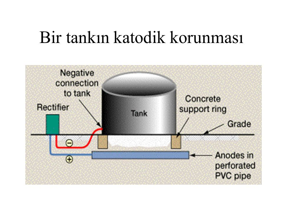 Bir tankın katodik korunması