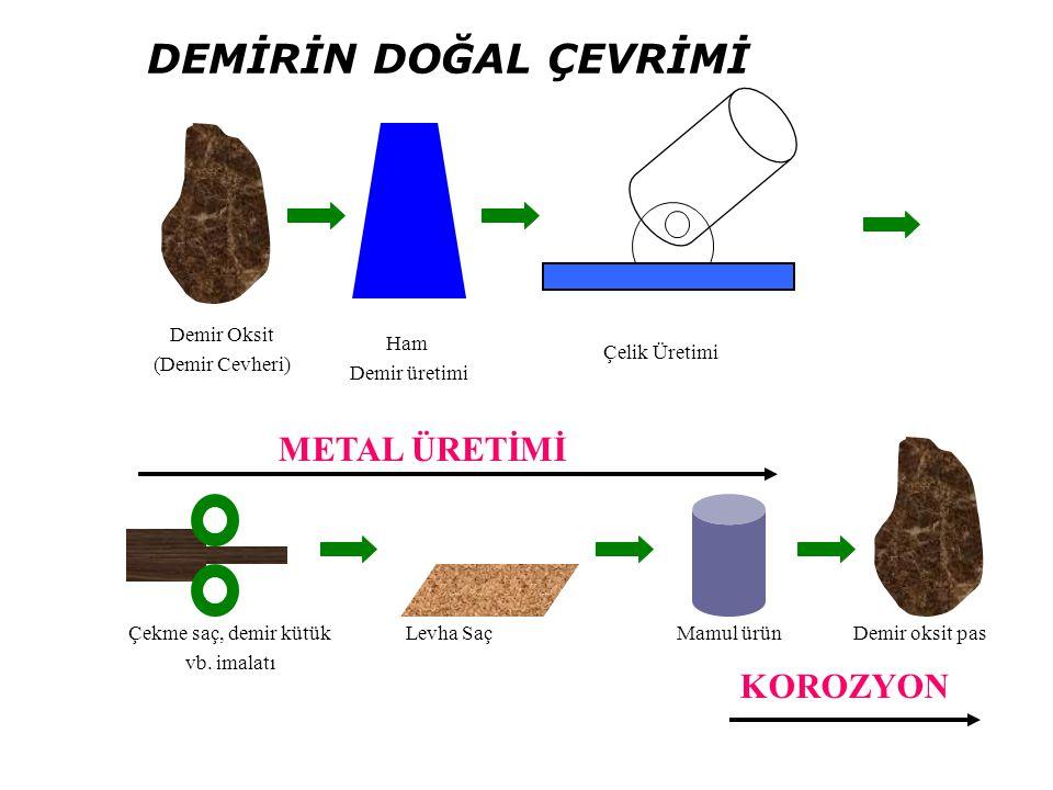 DEMİRİN DOĞAL ÇEVRİMİ METAL ÜRETİMİ KOROZYON Demir Oksit