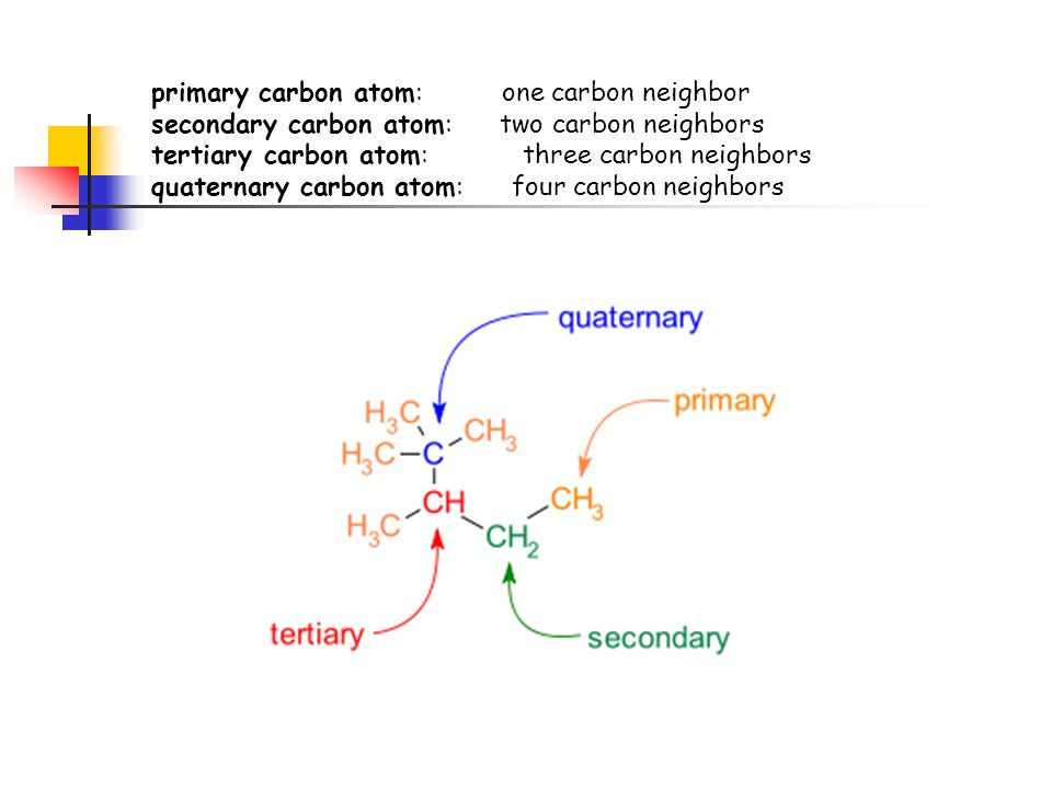 primary carbon atom: one carbon neighbor