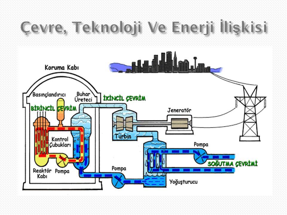 Çevre, Teknoloji Ve Enerji İlişkisi
