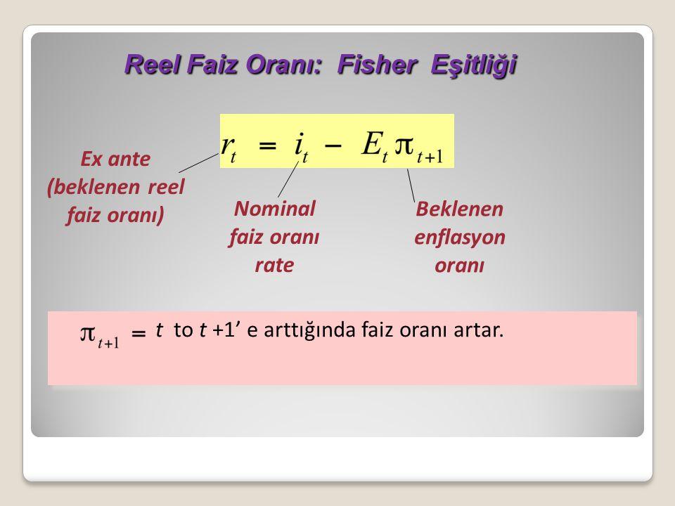 Reel Faiz Oranı: Fisher Eşitliği