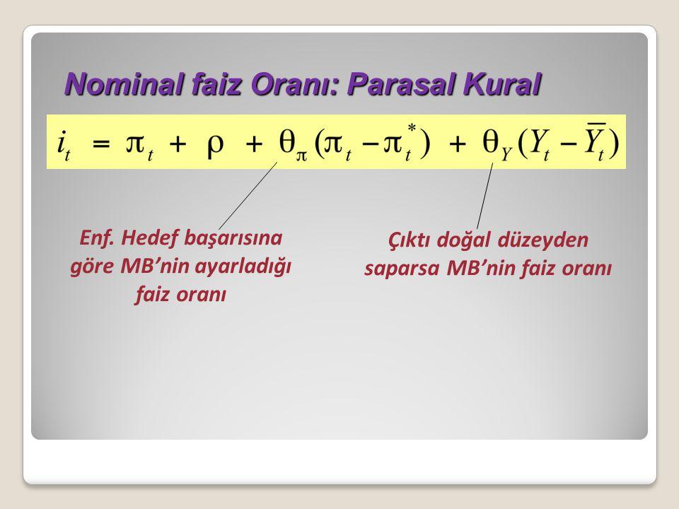 Nominal faiz Oranı: Parasal Kural