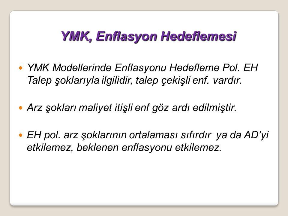 YMK, Enflasyon Hedeflemesi