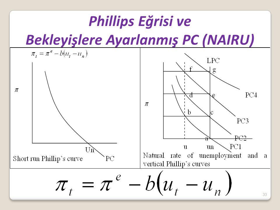 Phillips Eğrisi ve Bekleyişlere Ayarlanmış PC (NAIRU)
