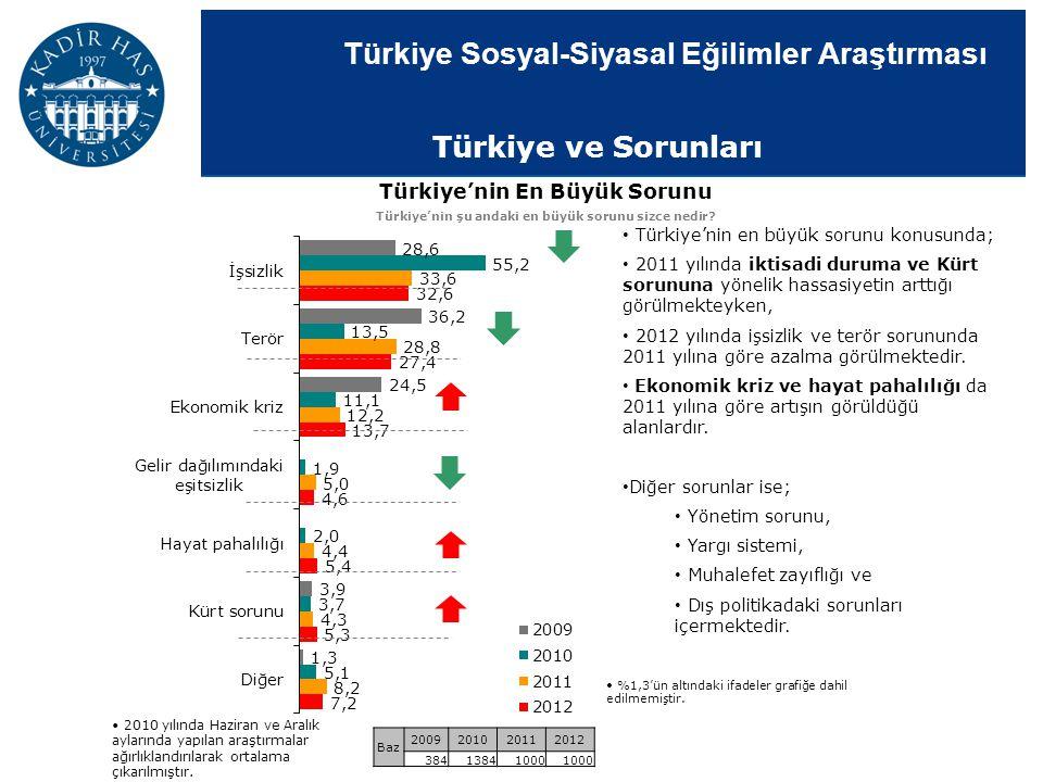 Türkiye ve Sorunları Türkiye'nin En Büyük Sorunu