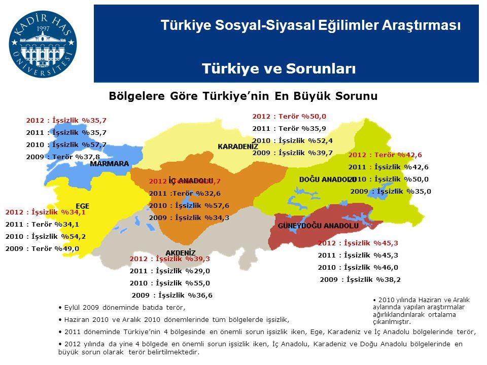Bölgelere Göre Türkiye'nin En Büyük Sorunu