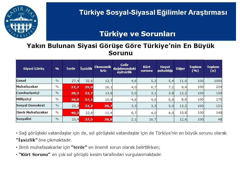 Türkiye ve Sorunları Yakın Bulunan Siyasi Görüşe Göre Türkiye'nin En Büyük Sorunu. Siyasi Görüş. %
