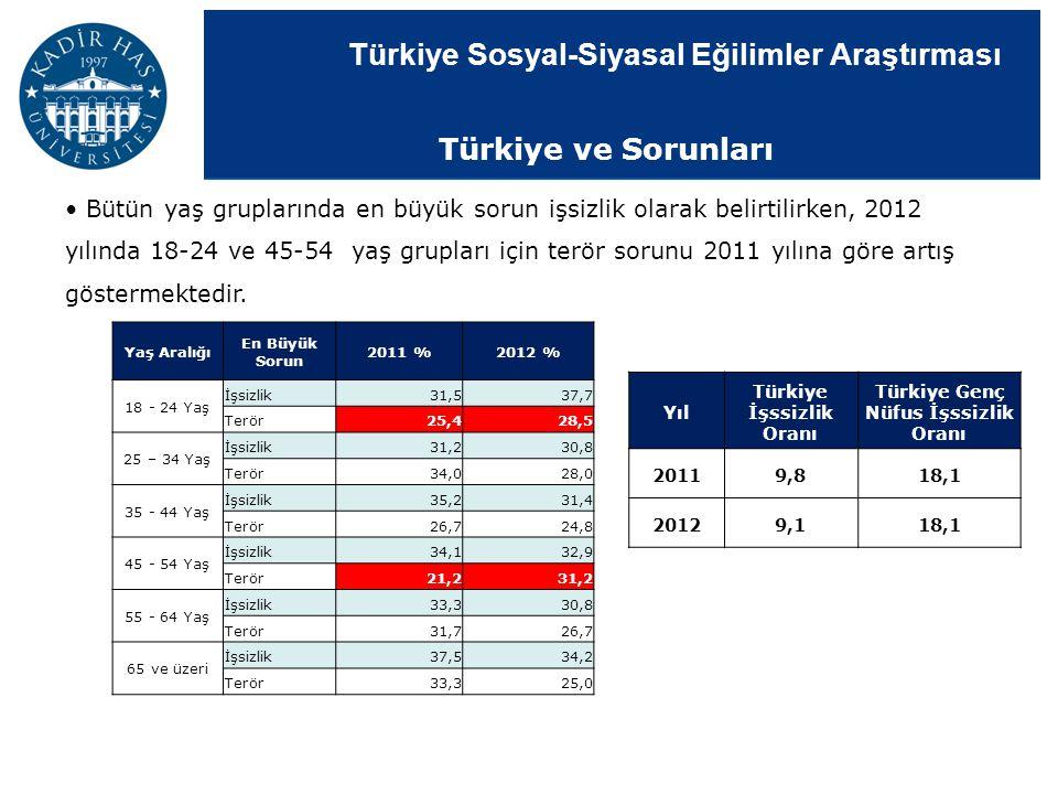 Türkiye İşssizlik Oranı Türkiye Genç Nüfus İşssizlik Oranı