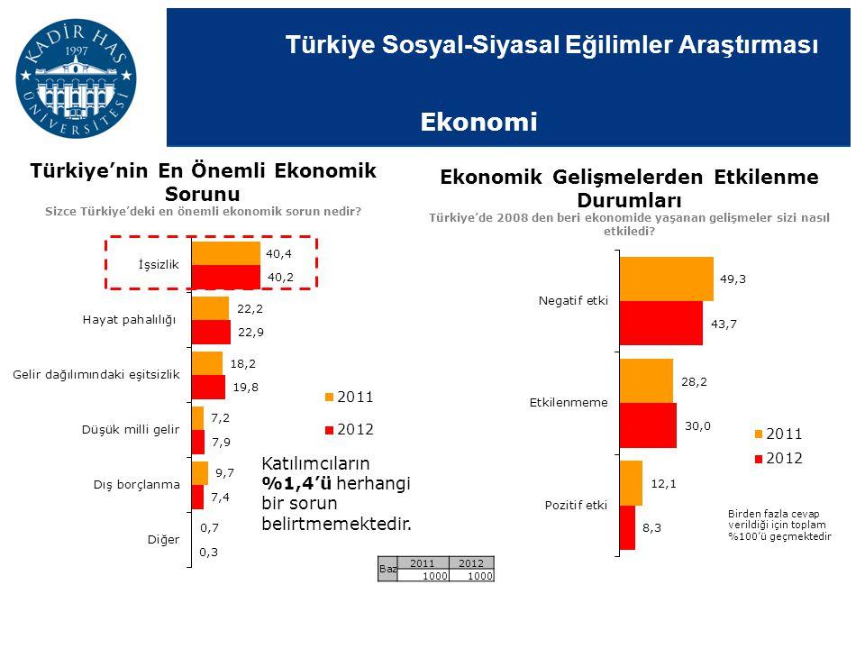 Ekonomi Türkiye'nin En Önemli Ekonomik Sorunu