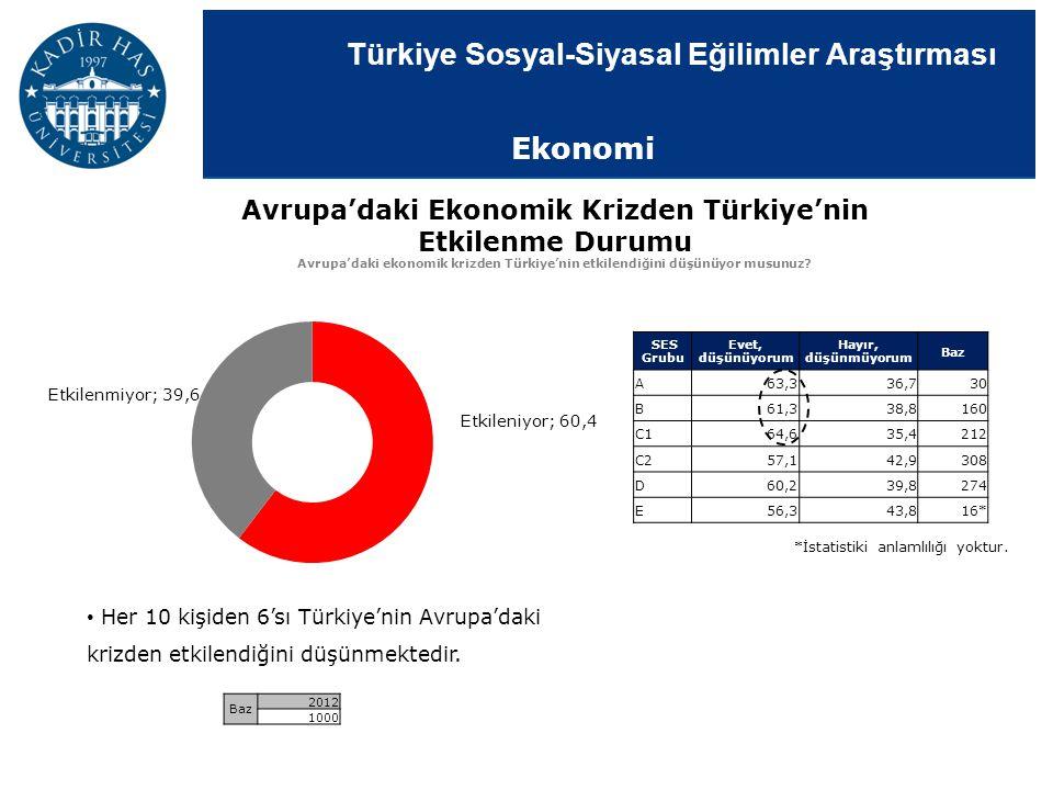 Avrupa'daki Ekonomik Krizden Türkiye'nin Etkilenme Durumu