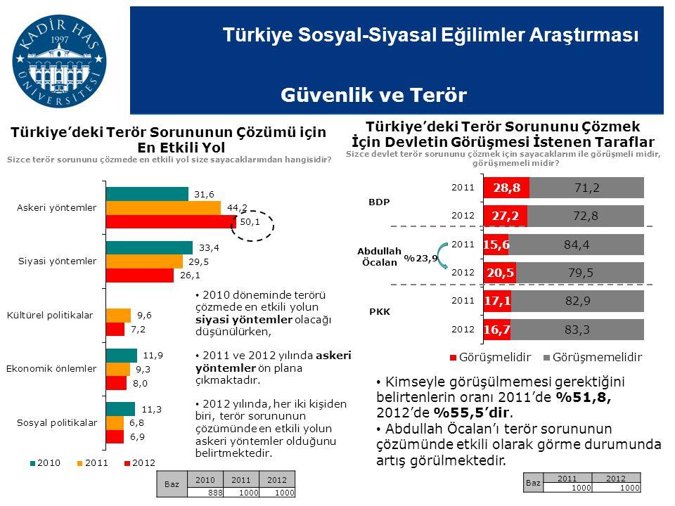 Güvenlik ve Terör Türkiye'deki Terör Sorununu Çözmek