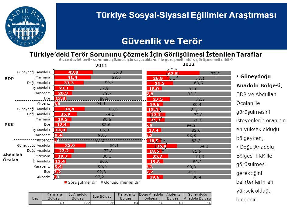 Türkiye'deki Terör Sorununu Çözmek İçin Görüşülmesi İstenilen Taraflar