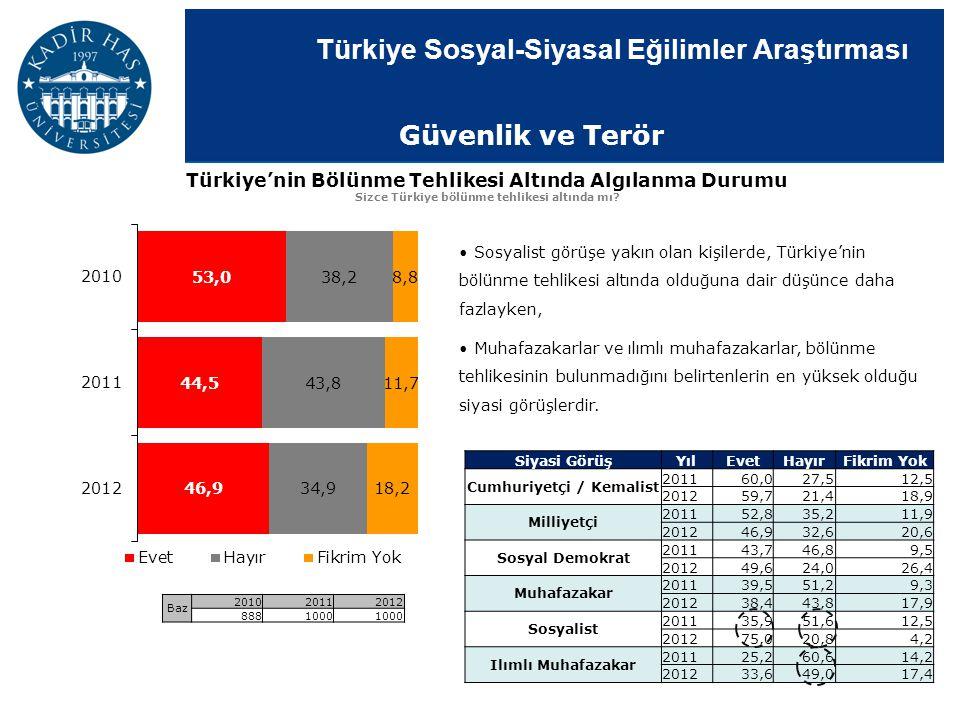 Güvenlik ve Terör Türkiye'nin Bölünme Tehlikesi Altında Algılanma Durumu. Sizce Türkiye bölünme tehlikesi altında mı